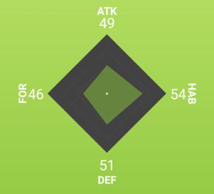 grafico perfil